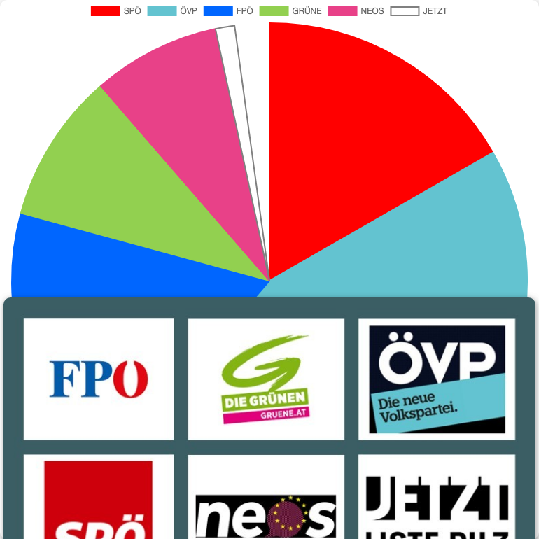 General Elections in Austria in Winklarn