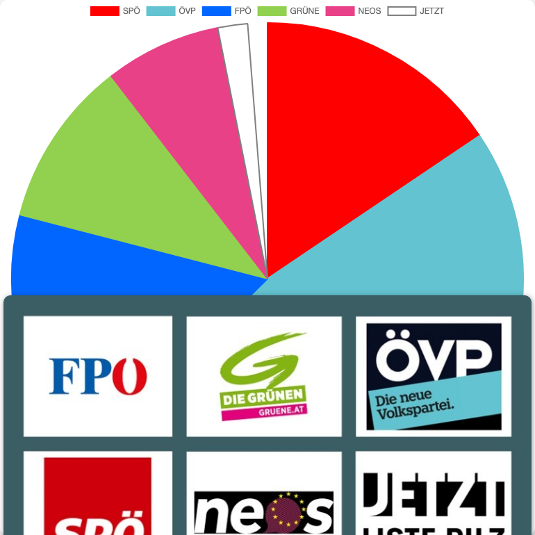 General Elections in Austria in Hollabrunn