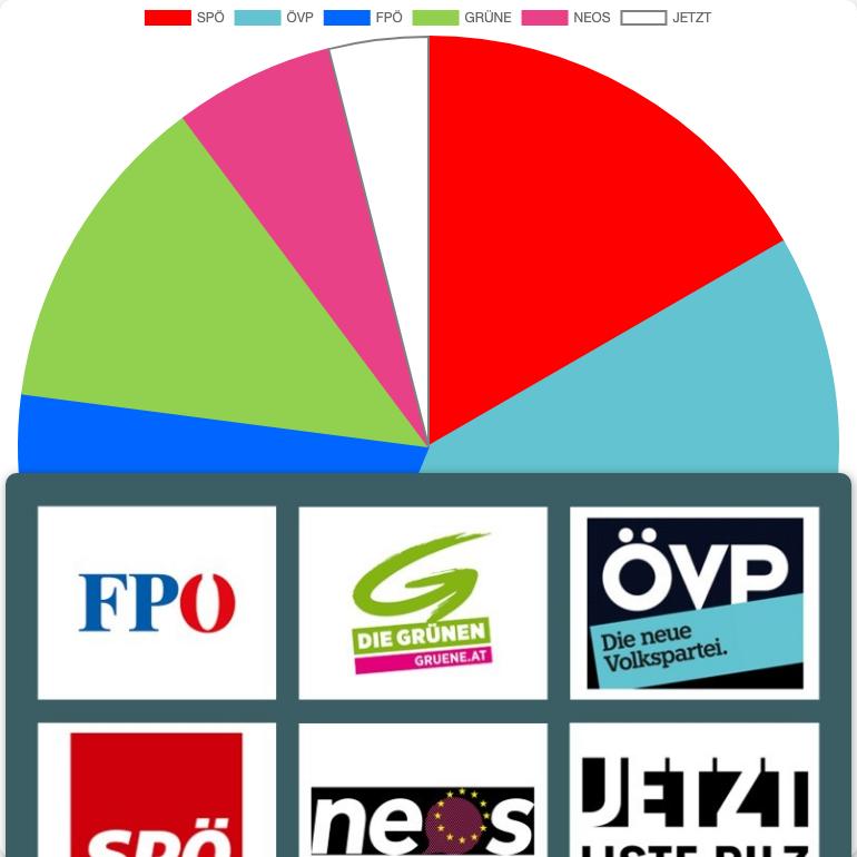 General Elections in Austria in Willendorf