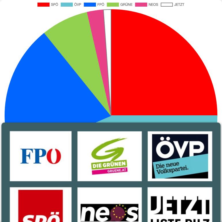 Выборы в Нац. совет в Weiden bei Rechnitz